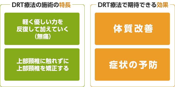 DRT療法の施術の特長、効果